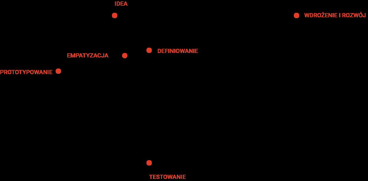 infografika ukazująca proces projektowy